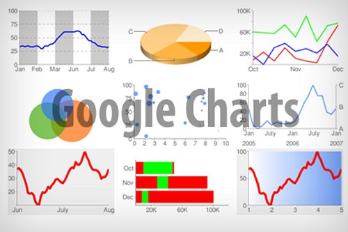 22 useful online chart graph generators mactale googlecharttool ccuart Image collections